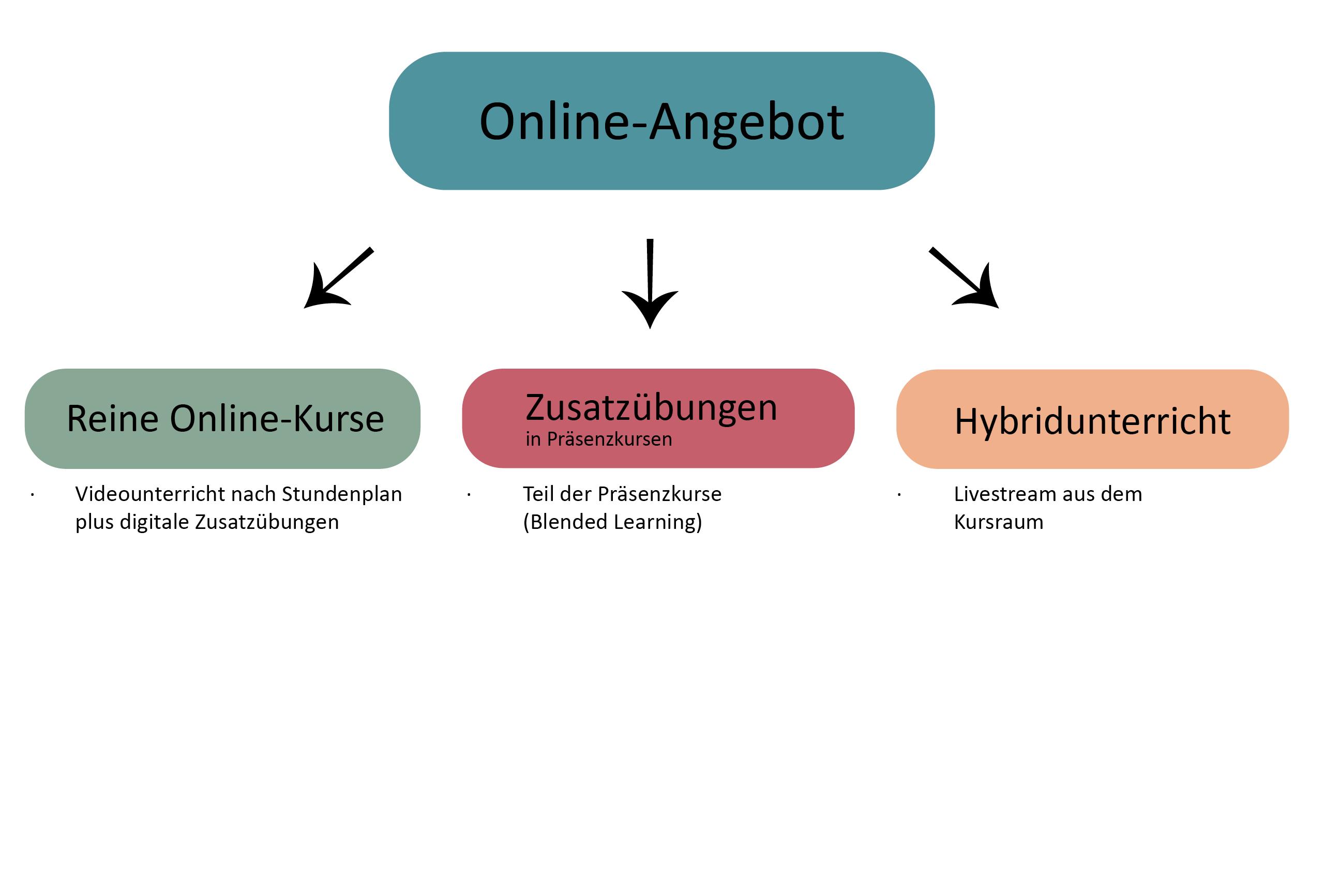 Onlineangebot mit Hybrid